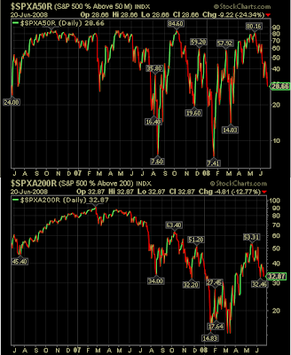 percentage of S&P 500 stocks trading above 50 day and 200 day moving average June 20, 2008