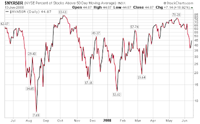 percentage of NYSE stocks trading above 50 day moving average chart June 13, 2008