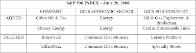Cabot Oil & Gas and Massey Energy added to S&P 500 Index June 20, 2008