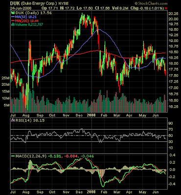 Duke Energy stock chart June 23, 2008