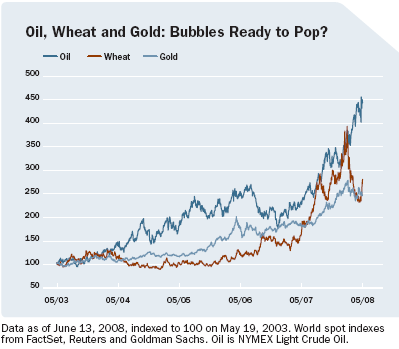 chart of oil, wheat and gold