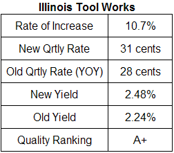 Illinois Tool Works dividend analysis table August 2008