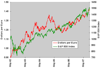 US dollar and S&P chart August 2008