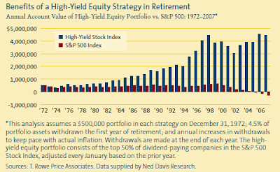 High Yield Equity Portfolio Value versus S&P 500 Index 1972-2007