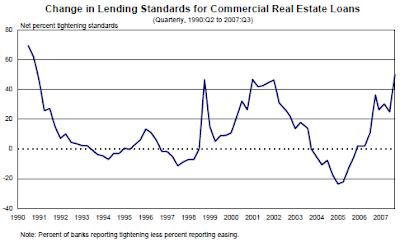 Bank lending standards chart