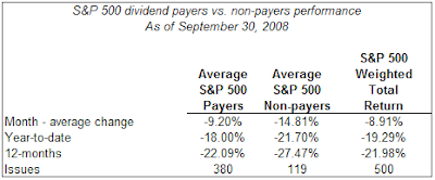 s&p 500 dividend payers versus non payers September 2008