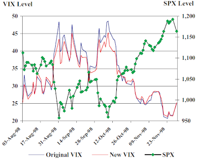 VIX Index chart at prior economic crisis points