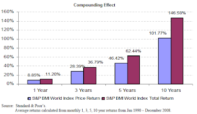 dividend compounding effect on total return BMI World Index