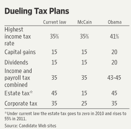 McCain Obama tax plan comparison