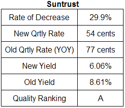 Suntrust dividend analysis table October 28, 2008