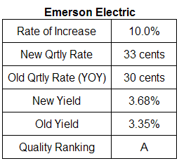 Emerson Electric dividend analysis table November 4, 2008