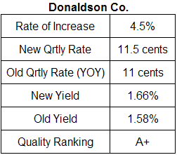 Donaldson dividend analysis table November 2008