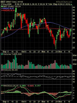 BB&T Corp. stock chart December 16, 2008