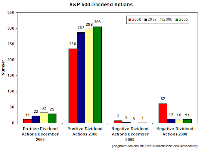 S&P 500 dividend actions as of December 2008