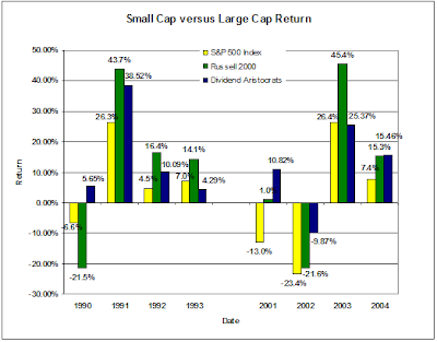 small cap versus large cap returns graph