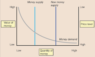 quantity theory of money chart