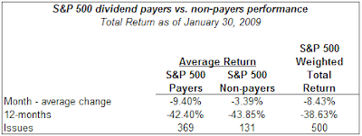 dividend payers versus non payers performance January 2009