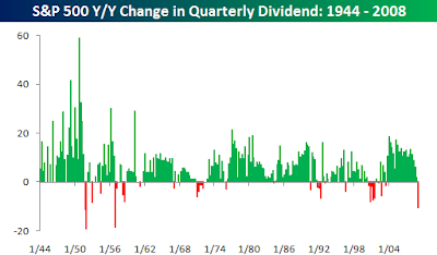 quarterly dividend change S&amp;P 500 Index since 1944
