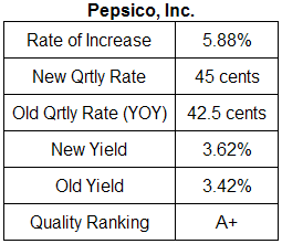 Pepsico dividend analysis table May 6, 2009