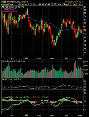 Pepsico stock chart May 6, 2009