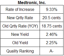 Medtronic dividend analysis table June 2009