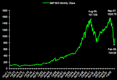 S&P 500 Index chart monthly closing prices since 1971