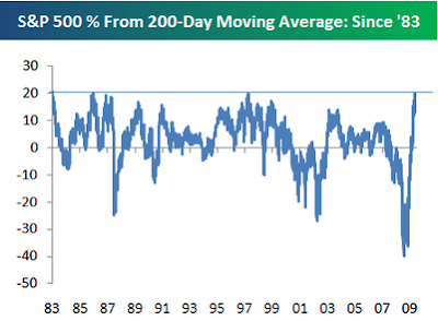 S&P above 200 day moving average