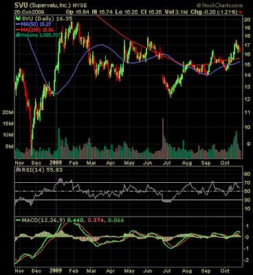 Supervalu stock chart