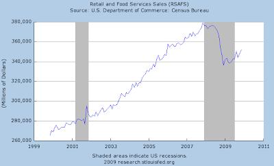 retail sales chart November 2009