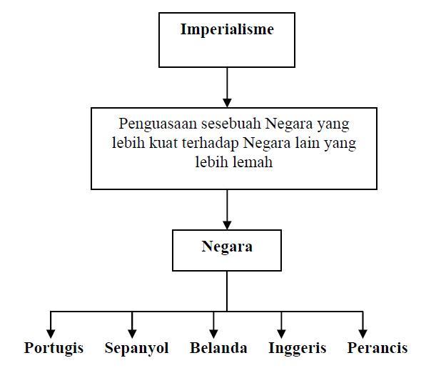 Sejarah Tingkatan 4 Bab 9 Imperialisme Barat Di Asia