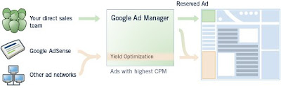 Google Ad-manager