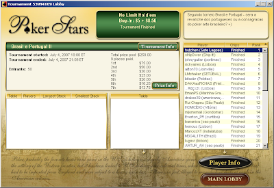 Resultado do segundo torneio Brasil e Portugal no Pokerstars