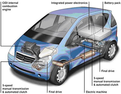 hybrid cars are