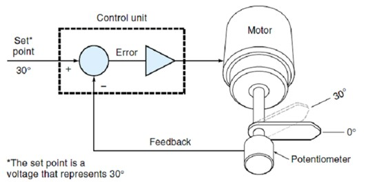 Habitat mekatronika vs roboti gambar diagram loop tertutup ccuart Images