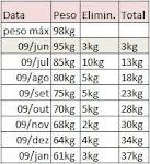 Tabela de peso