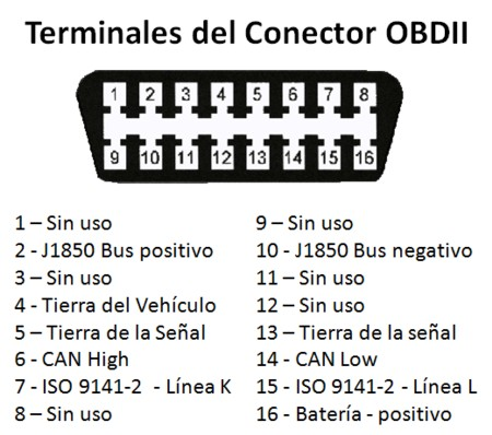 Pic additionally Terminales Conector Obdii B D in addition Maxresdefault moreover  further Maxresdefault. on 1993 chevy s10 wiring diagram