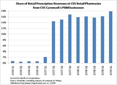 Cvs retail prescription revenues that come from cvs caremark s 3 pbm