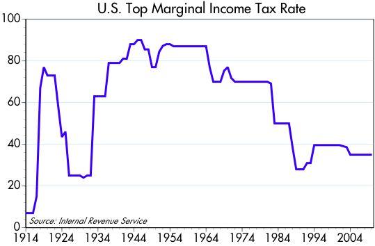 [tax+rates]