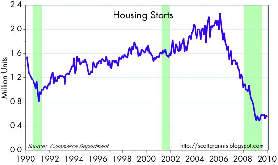[Housing+Starts]