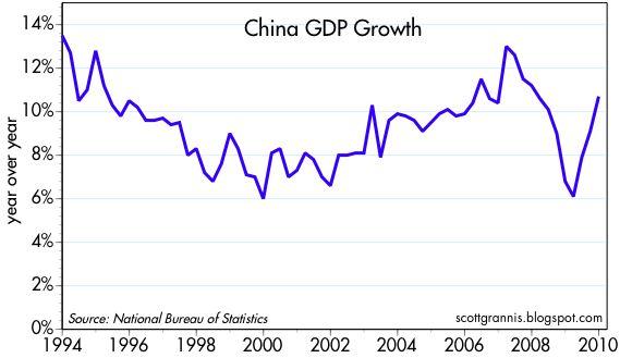 [China+GDP+growth]