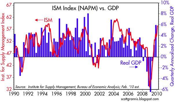 [NAPM+vs+GDP]