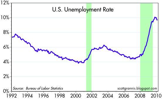 [Unemployment+rate]