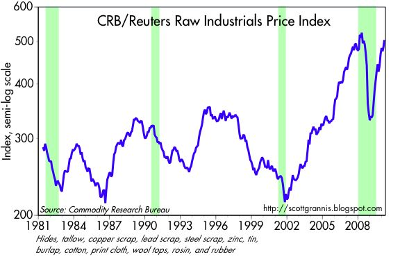[CRB+Raw+Industrials]