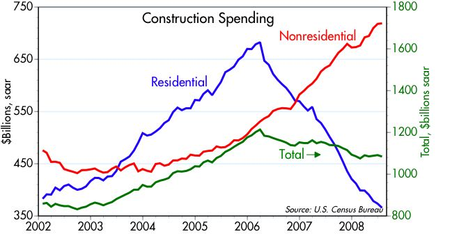 [Construction+spending]
