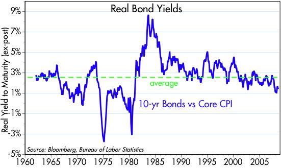[10-yr+yields+vs+CPI]