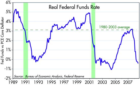 [Fed+Funds+vs+Core+PCE]