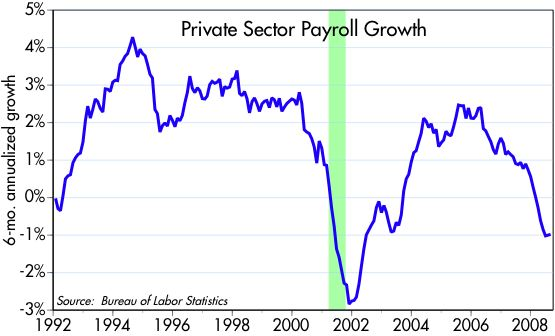 [Private+Payroll+Growth]
