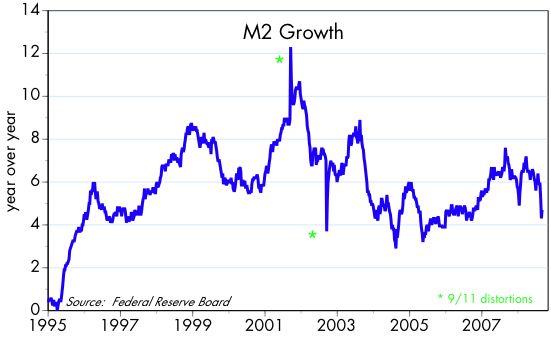 [M2+Growth]