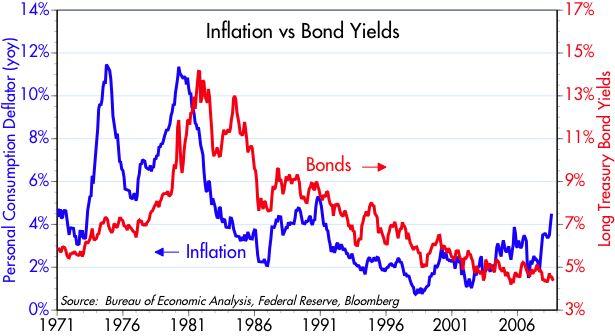 [Inflation+vs+Bond+Yields]