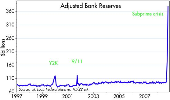 [Adjusted+Bank+Reserves]